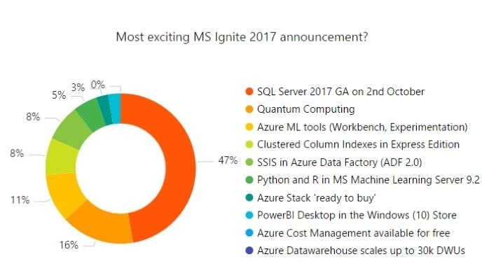 Most exciting MS Ignite 2017 announcement?